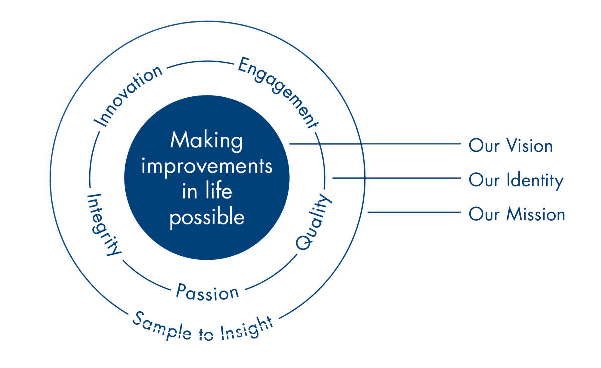 making improvements in life possible infographic