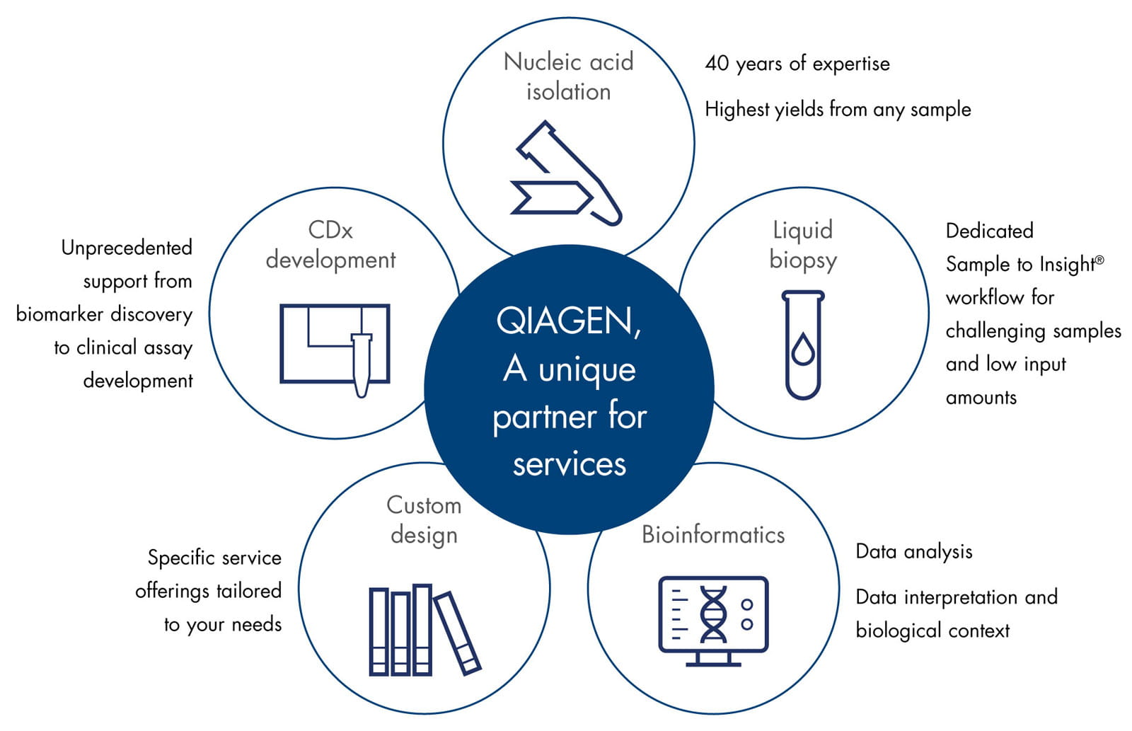 Genomic Services