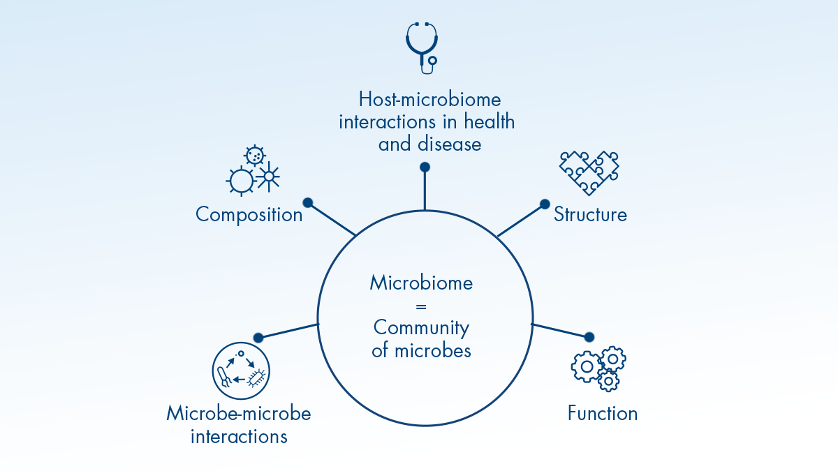 From microbes to microbiomes